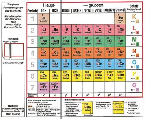 Klappbares Periodensystem der Elemente -